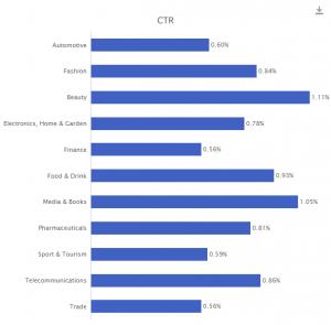 Średni CTR w różnych branżach