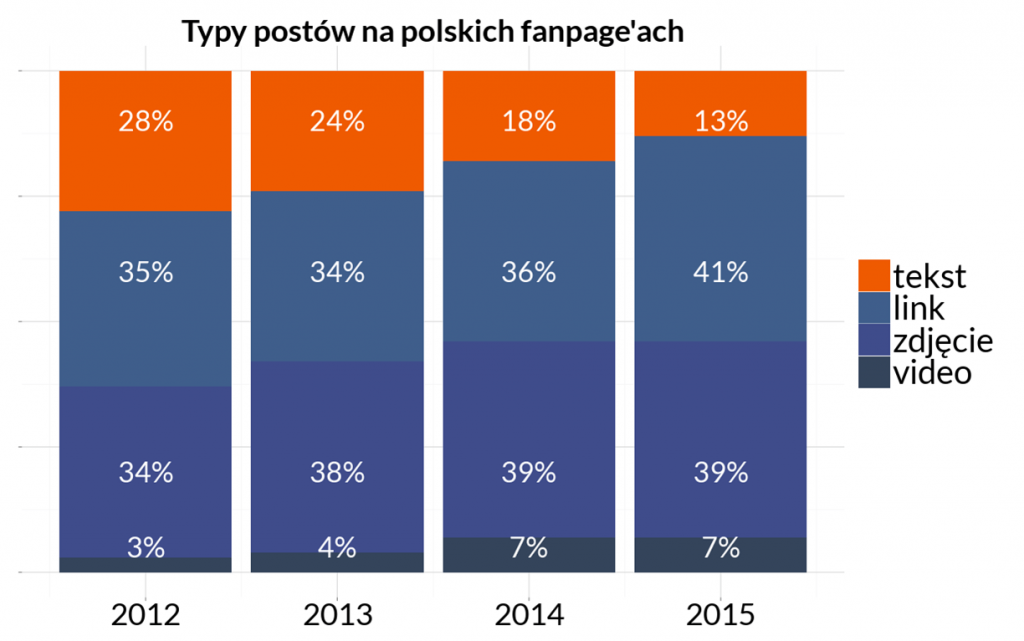 typy-postów-na-polskich-sotrnach-na-facebooku