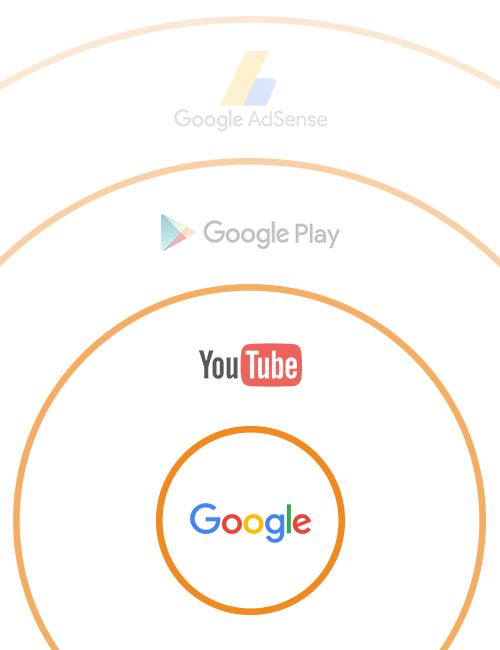 Sieć reklamowa AdWords